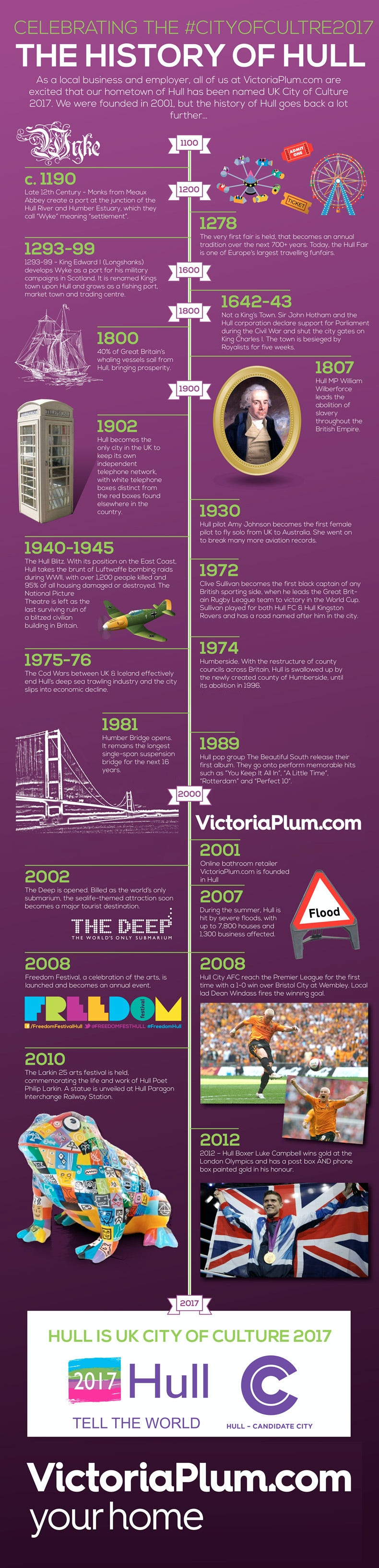 History of Hull Infographic